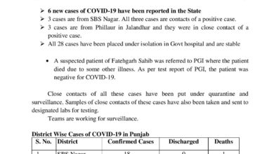 Covid-19 update-3 new cases from Phillaur; 28 placed in isolation; confirmed 29