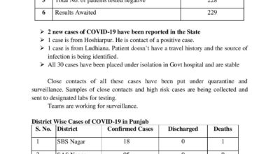 With no travel history Ludhiana man amongst 2 new cases; 30 in isolation; confirmed 31