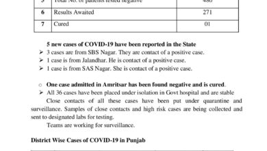 1 case cured in Punjab; 5 new cases; 36 placed in isolation; confirmed 38