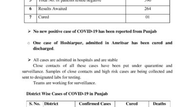 Covi-19 update-good day for Punjab