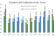 Covid 19 effect-GST March revenue de grows by -4%; overall increase 8 percent over last fiscal year