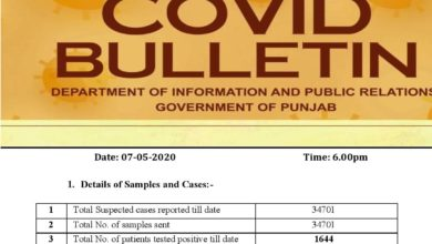 Covid-19 update; Corona unstoppable in Punjab; three digit increase in cases