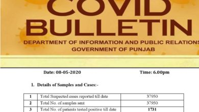 Covid-19 update; some respite in Punjab; less cases reported