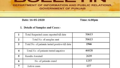 Covid-19 update; cured cases doubles; active remained half in Punjab