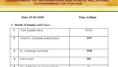 Covid-19 update; cases adding misery in Punjab