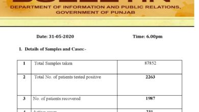 Covid-19 update; new cases adding to the number in Punjab