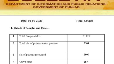 Covid-19 update; new cases increasing; death cases reverses in Punjab