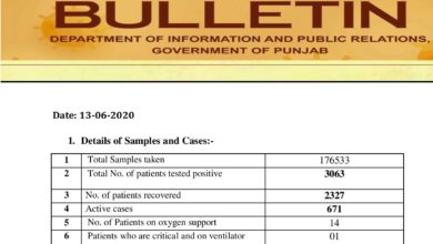 Covid-19 update; less cases reported than past 3 days; crosses 3000 marks in Punjab
