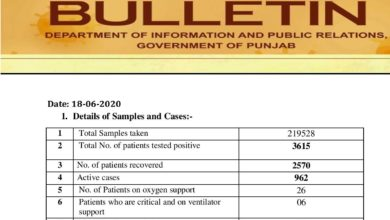 Covid-19 update; cases fuming in Punjab