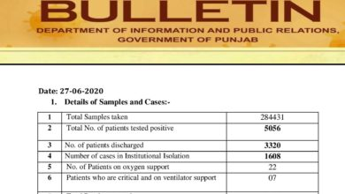 Covid-19 update; with new cases Corona crosses 5K mark in Punjab