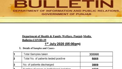 Covid-19 update; first day of the month saw triple digit cases in Punjab
