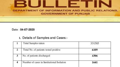 Covid-19 update; growing cases creating uneasiness in Punjab; crosses 6K mark