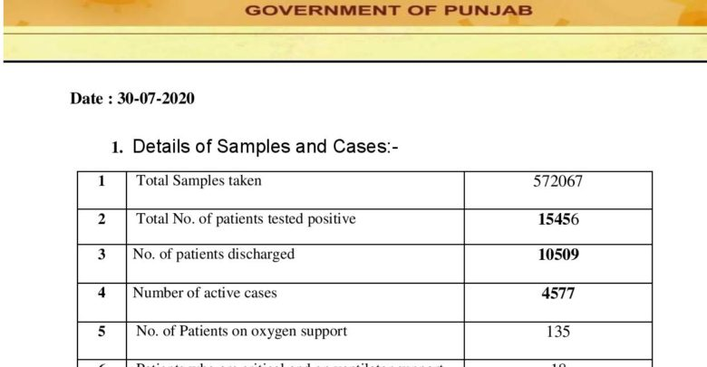 Covid-19 update; cases still flaring up in Punjab