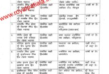 Major reshuffle in irrigation department; 65 SDO's transferred