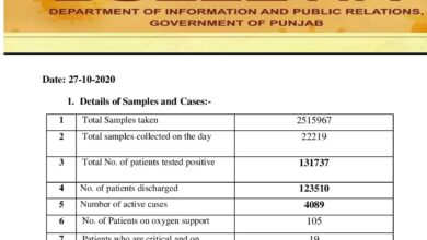 Covid-19 updates; with new cases 105 patients on oxygen support in Punjab