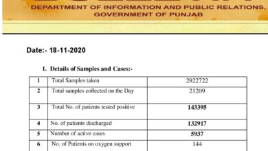 Covid-19 updates; abundant cases reported in Punjab