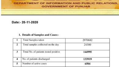 Covid-19 updates; this month highest cases reported in Punjab