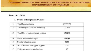 Covid-19 updates; with new cases, active cases crosses 5K mark in Punjab