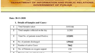 Covid-19 updates; less cases; more deaths than yesterday reported in Punjab