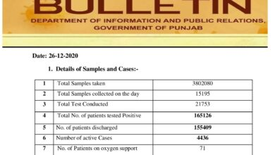 Covid-19 updates; cases crosses 165K mark in Punjab