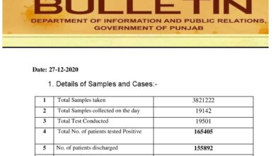Covid-19 updates; less than 300 cases brought relief in Punjab