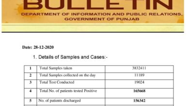 Covid-19 updates; cases plunging in Punjab