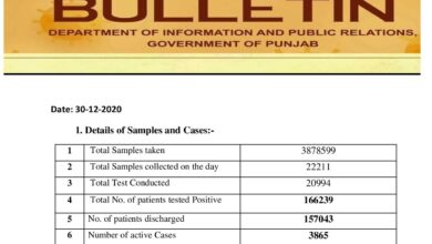 Covid-19 updates; with increase in cases numbers crosses 166K mark in Punjab