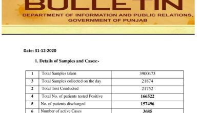 Covid-19 updates; last day of the year see less than yesterday cases in Punjab