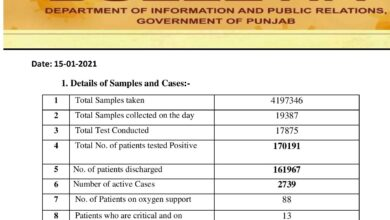 Covid-19 updates; with today's number cases crosses 170K in Punjab
